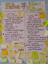 Fiction Vs Nonfiction Anchor Chart Types Of Nonfiction Texts Anchor Chart Hello Learning Blog
