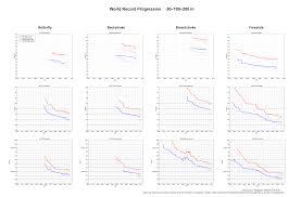 World Record Progression 100 Metres Freestyle Wikipedia