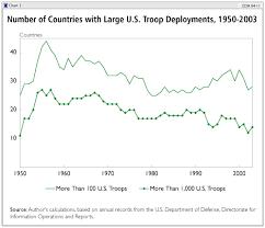 Global U S Troop Deployment 1950 2003 The Heritage