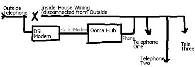 ooma to all phones in the house Telephone Wall Jack Wiring Diagram ooma to entire house