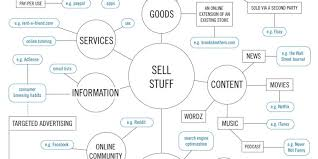 Money Flow Chart How To Make Money On The Internet Flowchart