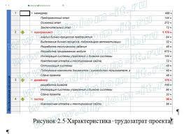 Дипломная работа прикладная информатика в экономике  Автоматизация учета материально технических средств ИТ отдела компании веб студии Представленная