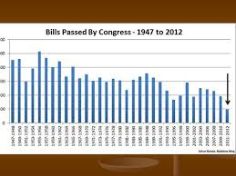 Bills Passed By Congress Per Year The United States Congress Ppt Download
