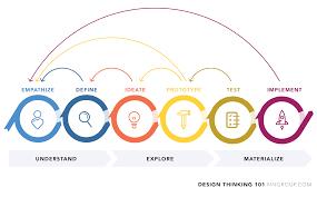 Ux Design Methodology Methodology Where Does Design Thinking Sit Within Ux