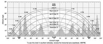 Sun Chart To View The Azimuth Angle Through A Year At A
