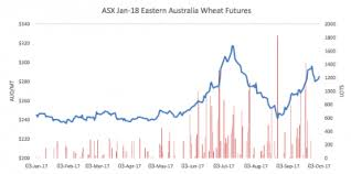 Asx January Wheat Contract Goes It Alone In September