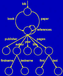 object based and semistructured databases assignment help object example of semi structured database