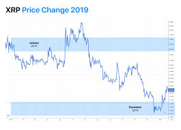 Xrp xrp price in usd, rub, btc for today and historic market data. Best Ripple Xrp Price Predictions 2020 2021 2025 038 2030