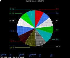 1 6 On A Pie Chart Charting Query Results As A Pie Chart