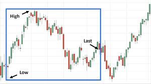 Rangers Share Price Chart 52 Week Range Definition