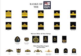 British Rank Insignia Chart Ranks Of The Royal Navy Royal Marines Ranks Navy Ranks