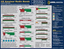 Updated Arrl Amateur Radio Frequency Charts Now Available
