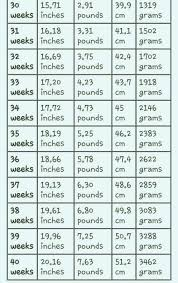 Growth Spurt Chart Weeks 30 40 Baby Weight Chart 30 Weeks