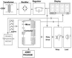precise digital temperature controller circuit working and its block diagram of digital temperature controller