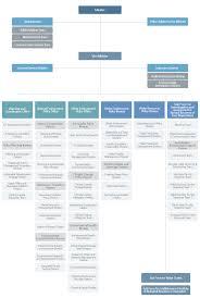 Quality Management Organization Chart Ministry Of Environment Organization Chart