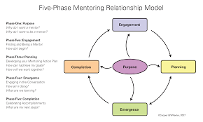 building successful mentoring relationships canadian nurse and if you ve been interested in becoming a mentor or a mentee but haven t known where to begin or tried mentoring and been disappointed by how it