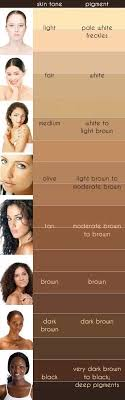 Skin Tone Chart Lets Find Out Best Hair Color For Skin Tone Chart