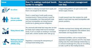 Municipal Bond Chart 4 Factors Are Changing How To Invest In The Municipal Bond