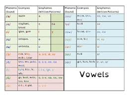 Phonemes And Graphemes Chart Phoneme And Grapheme Chart Worksheets Teaching Resources Tpt