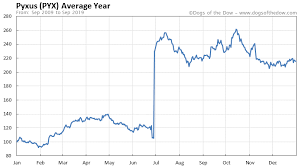 Pyx Stock Chart Pyxus Stock Price History Charts Pyx Dogs Of The Dow