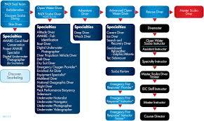 Padi Dive Chart Pdf Sams Tours Popular Courses