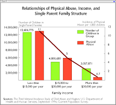 Family Relationship Chart Marriage Marriage Family Stepfamily Statistics Smart