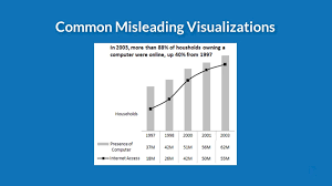 Misleading People With Data Online Data Literacy Training