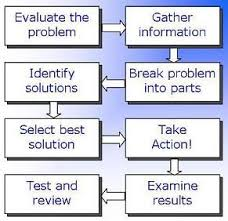 What Is An Analytical Skill Problem Solving And Analytical Skills Learning Problem