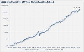 5 Investing Myths Investing Com