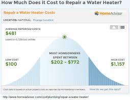 Average Cost Of Water Heater Trio Plumbing