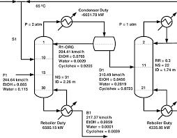Flowsheet For Azeotropic Distillation With Cyclohexane