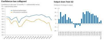 Manufacturing Output Uk Manufacturing Nosedives Amid Economic Slowdown