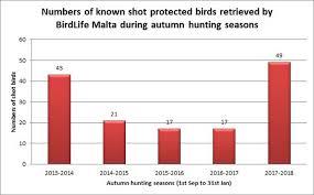 Hunting Season Chart Gozo News