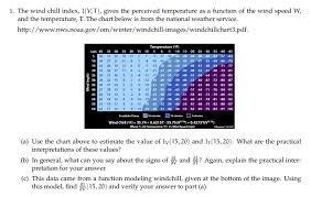 1 The Wind Chill Index I V T Gives The Perceiv