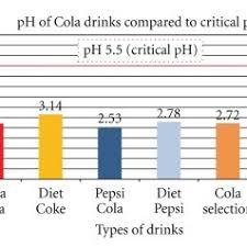 Ph Of Beverages Chart Ph Comparison Among Pop Cola Drinks The Ph Levels Of The