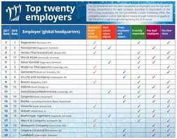 Top Employers 2017 High Marks For Innovation Long Term