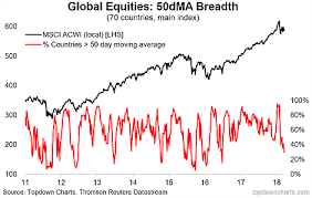 50 Day Moving Average Charts Global Equity Breadth Breakdown