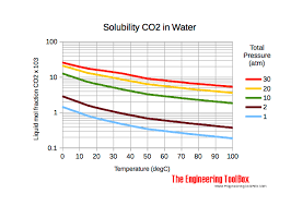Compressibility Chart For Co2 Carbon Dioxide Properties