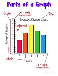 Graph Chart For Science Project Graphing Posters And Interactive Notebook Inb Set