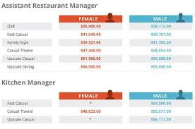 Restaurant Survey Restaurant Salary Report Are You Making Enough