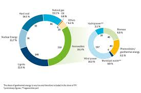 Doe Fuel Surcharge Chart Matrix Bmwi Federal Ministry For Economic Affairs And Energy