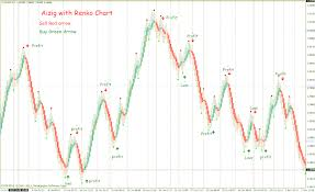 16 Renko Chart With Aizig Trading System Forex Strategies