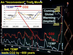 An Inconvenient Truth Graphs And Charts The Virtual Philosophy Club Climate Change Aka Global Warming