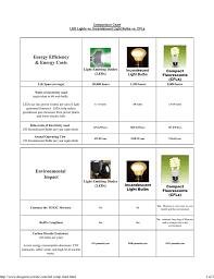 Compare Led Lights Vs Cfl Vs Incandescent Lighting Chart