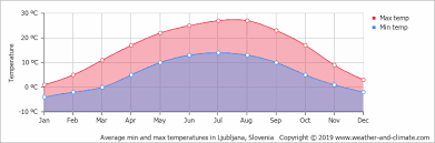 Climate And Average Monthly Weather In Ljubljana