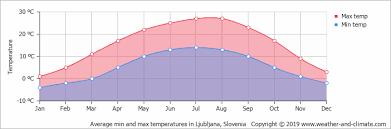 Ljubljana Climate Chart Climate And Average Monthly Weather In Ljubljana