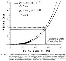 Halibut Weight Chart The California Halibut Paralichthys Californicus Resource