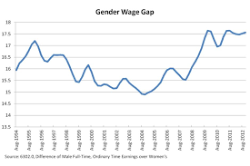 gender wage gap abc news n broadcasting corporation  gender wage gap