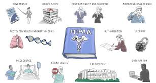 Hipaa Training Hitech Teachprivacy Training By Prof Daniel Solove