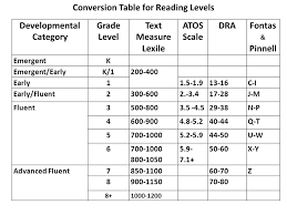 Atos Level Chart What Is Atos Reading Level